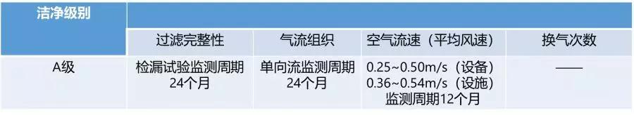 中国药典<9205>微生物洁净实验室的监控及分析应用分享